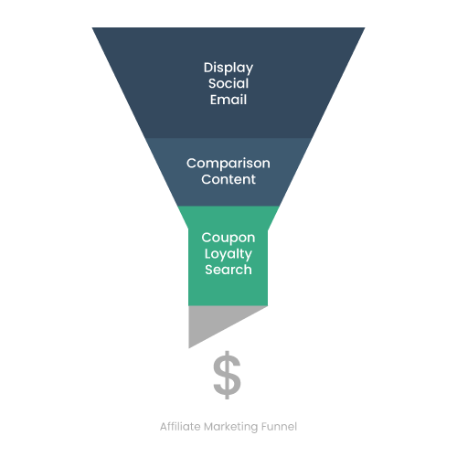 Affiliate-Marketing-Funnel