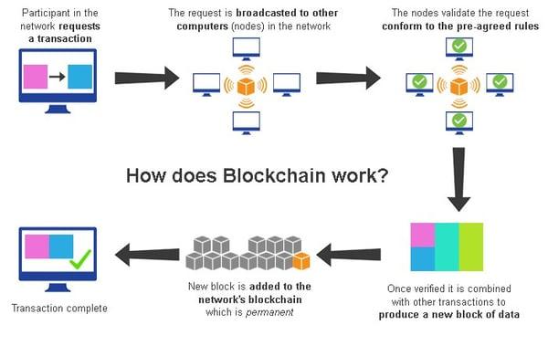 how does blockchain work 1