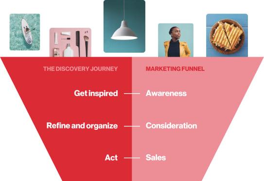 Pinterest_marketing_funnel