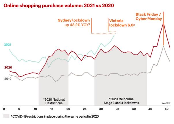 Inside Australia Online Shopping eCommerce August Update