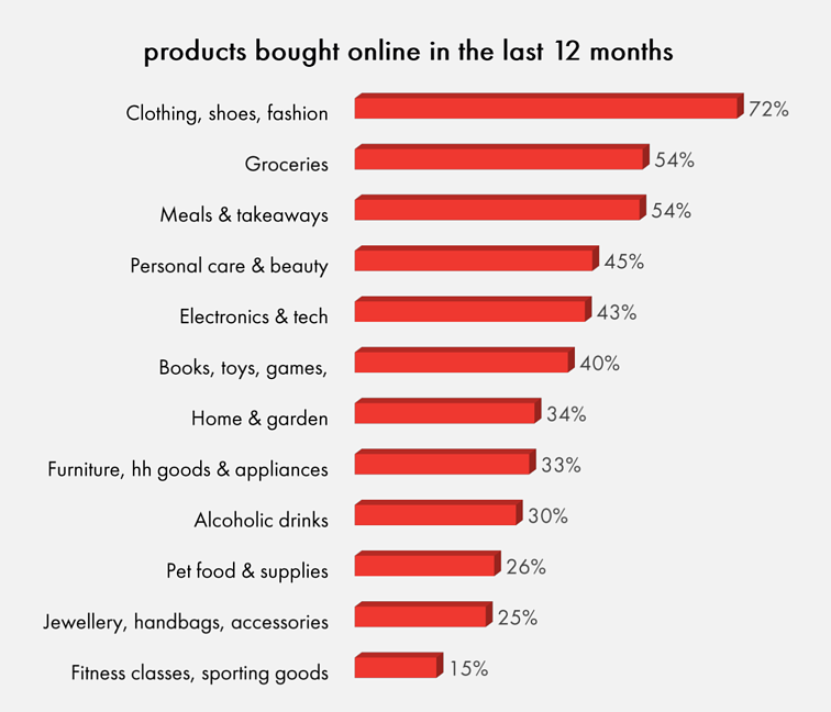 IAb Australian eCommerce Report September 2021 What is being purchased