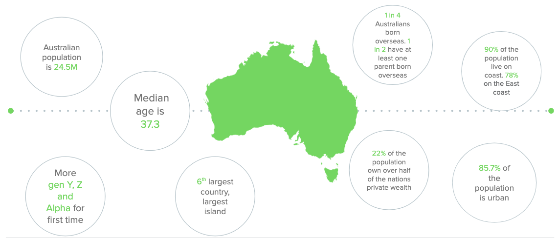 Australianstatistics2019