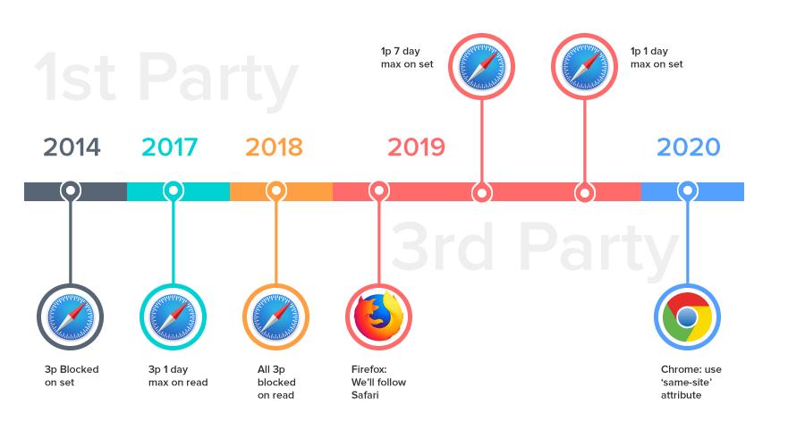 Timeline major broswer changes