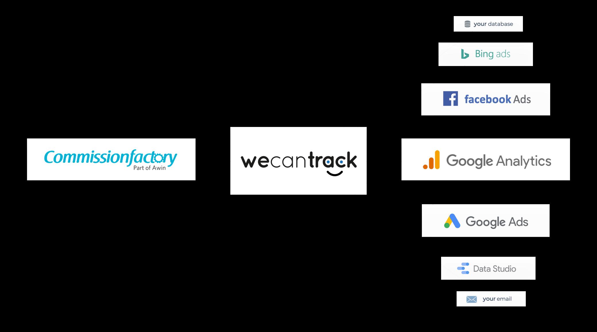 commission-factory-affiliate-conversion-integration-via-api