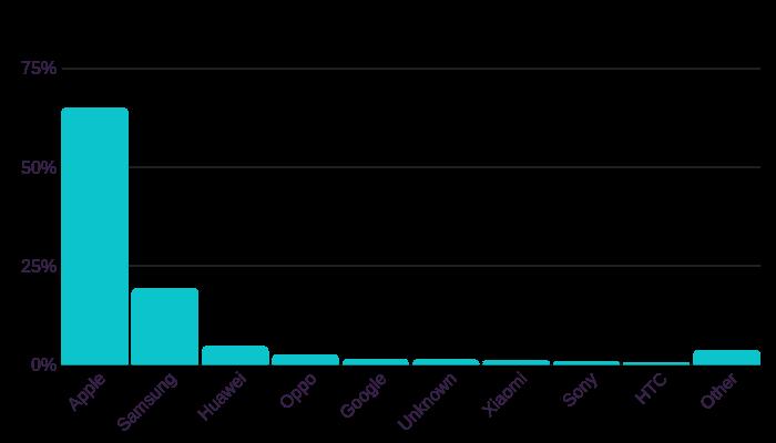 mobile-tablet-market-share-australia