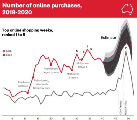 projected online purchases black friday